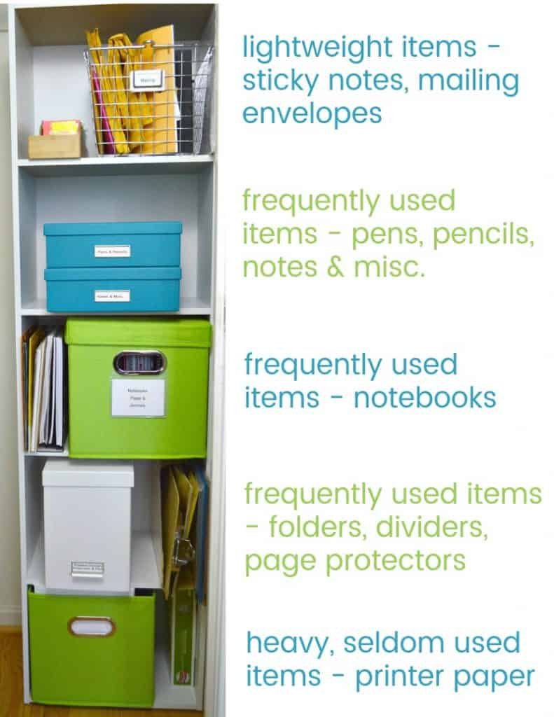 image of shelf with organized office supplies and text on right side explaining